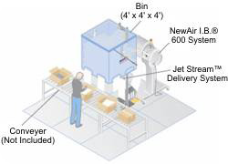 Sealed Air Jet Stream Delivery System